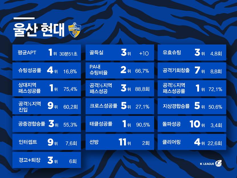 울산 현대, 9월 '팬 테이스티 팀' 선정.. 2회 연속 영광