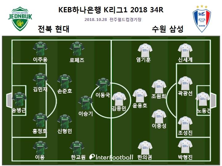 '김신욱-로페즈 연속골' 전북, 수원 2-0 격파...11G 무패행진