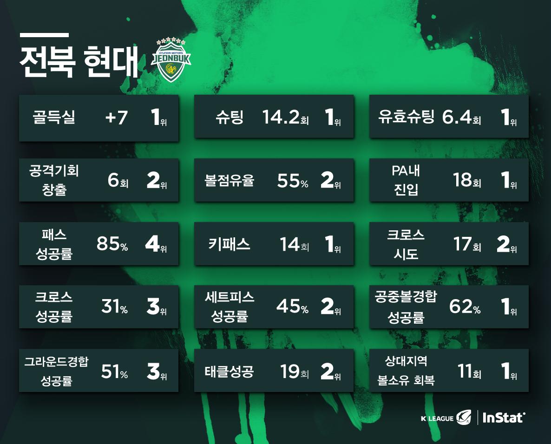 전북, '7월 팬 테이스티 팀' 선정... 3회 연속_이미지