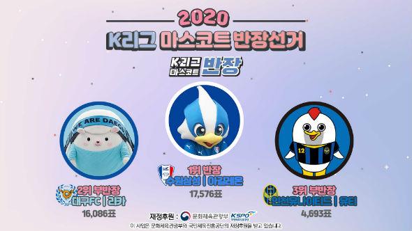 K리그 최초 '마스코트 반장'은 수원 아길레온...대구 리카가 2위